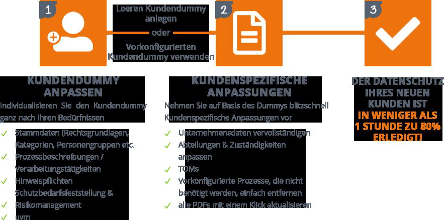 DSM-Online Kundendummy